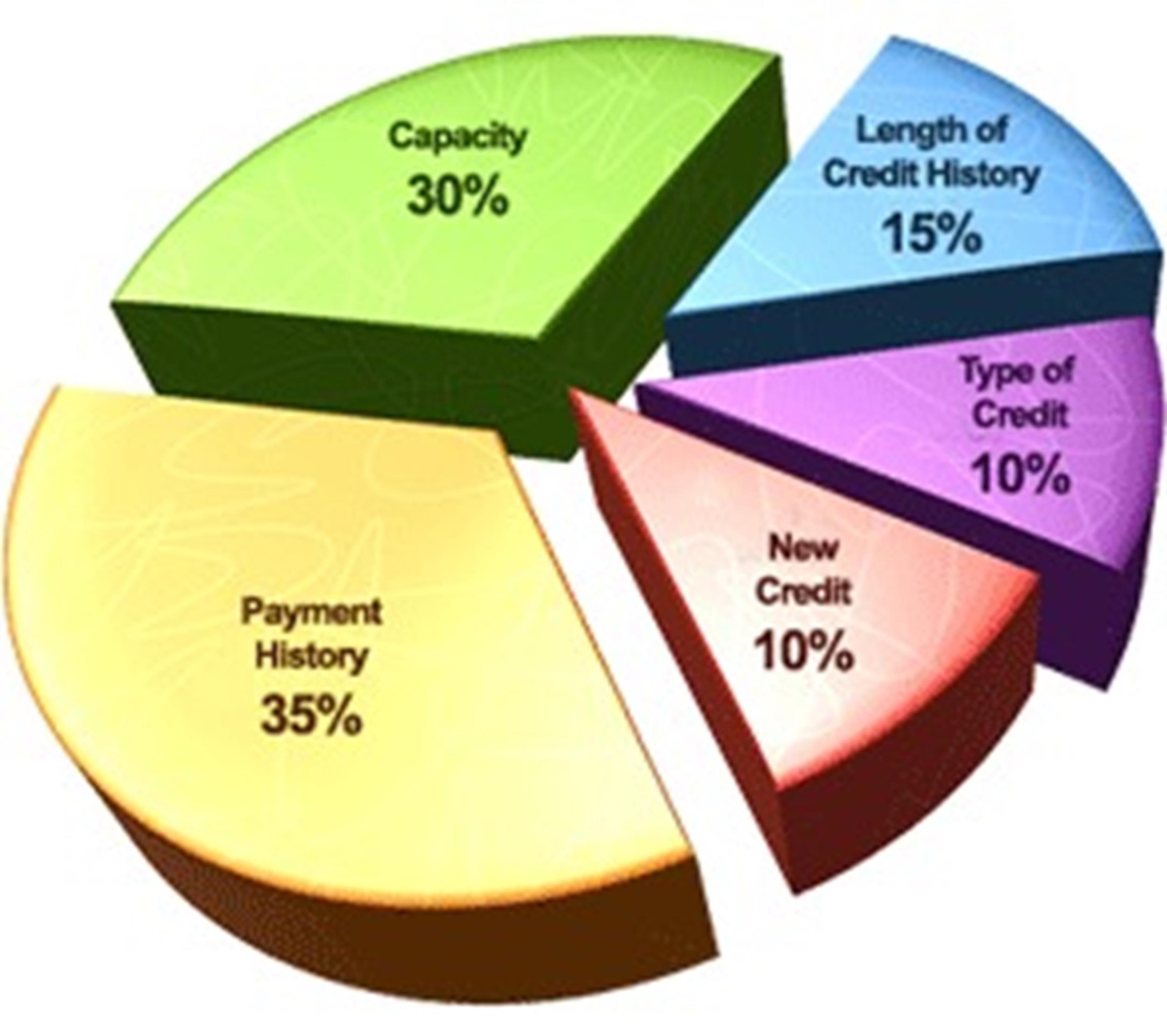 Free credit score chart 27