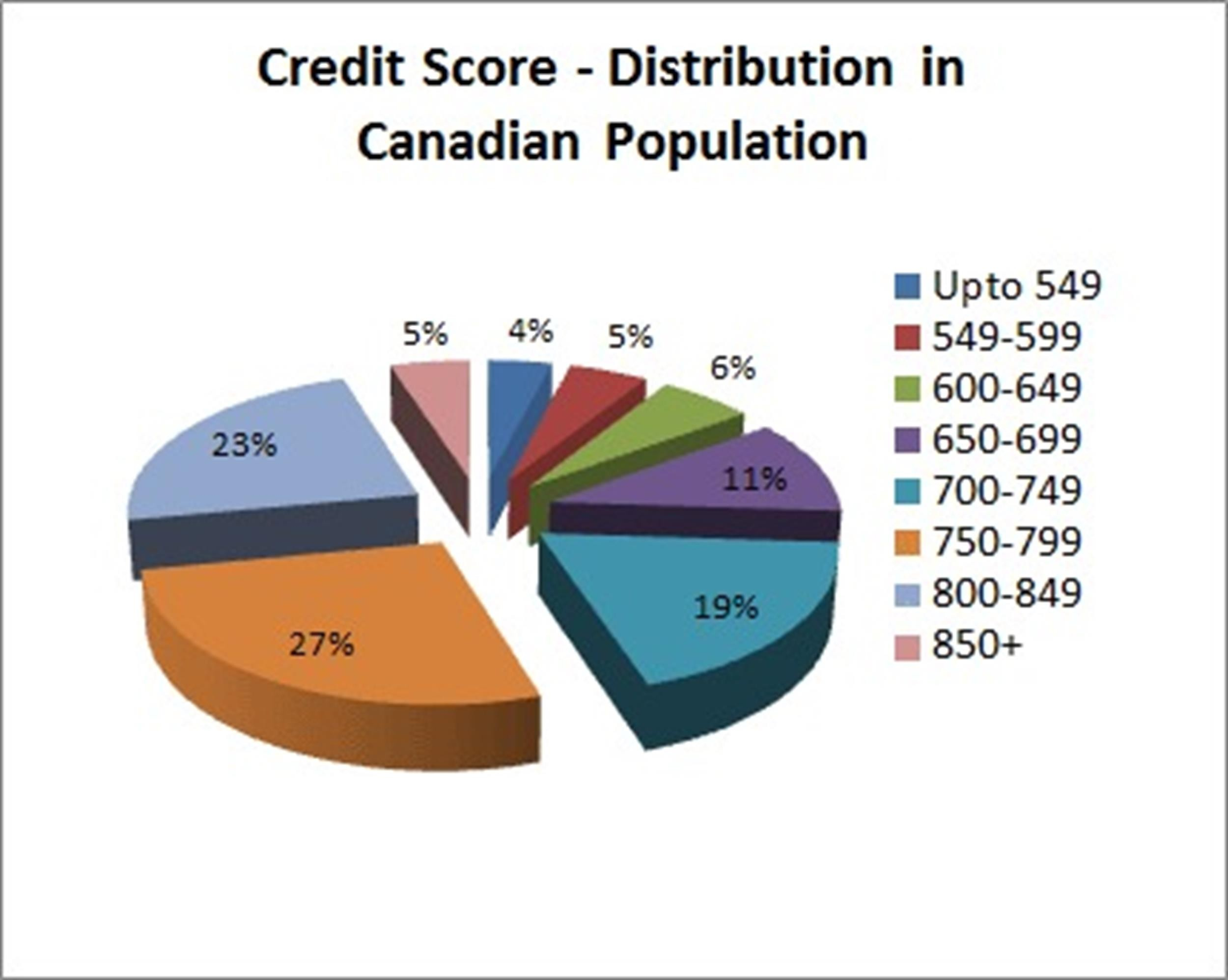 30+ Credit Score Charts & Ranges. What is a good credit score?