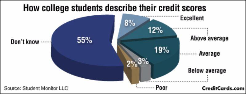 Free credit score chart 30