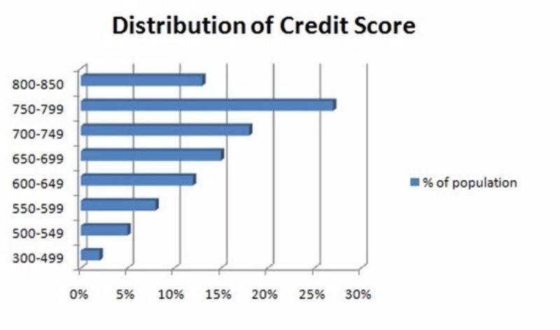 Free credit score chart 32