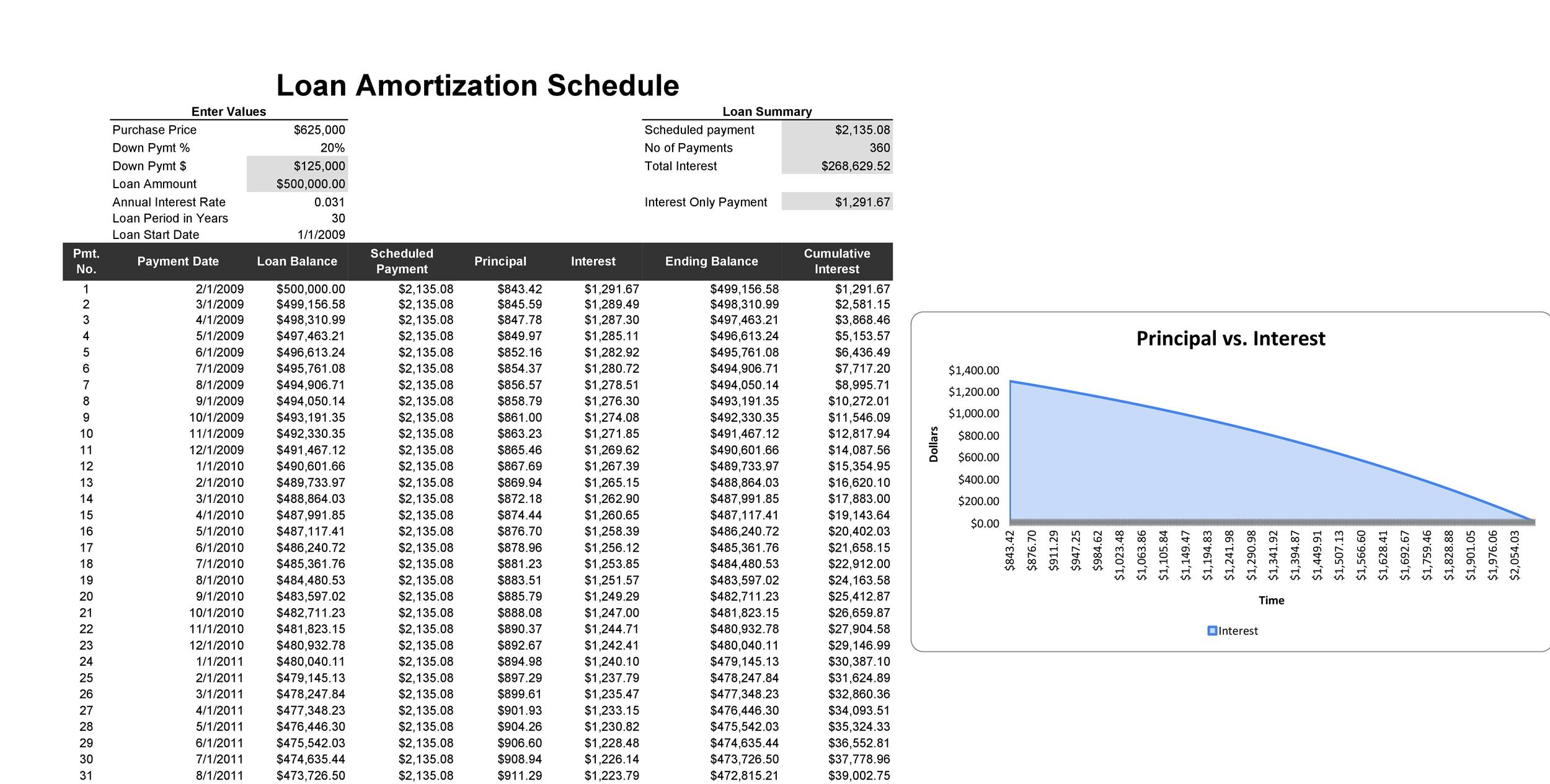 28 Tables to Calculate Loan Amortization Schedule (Excel) - Template Lab