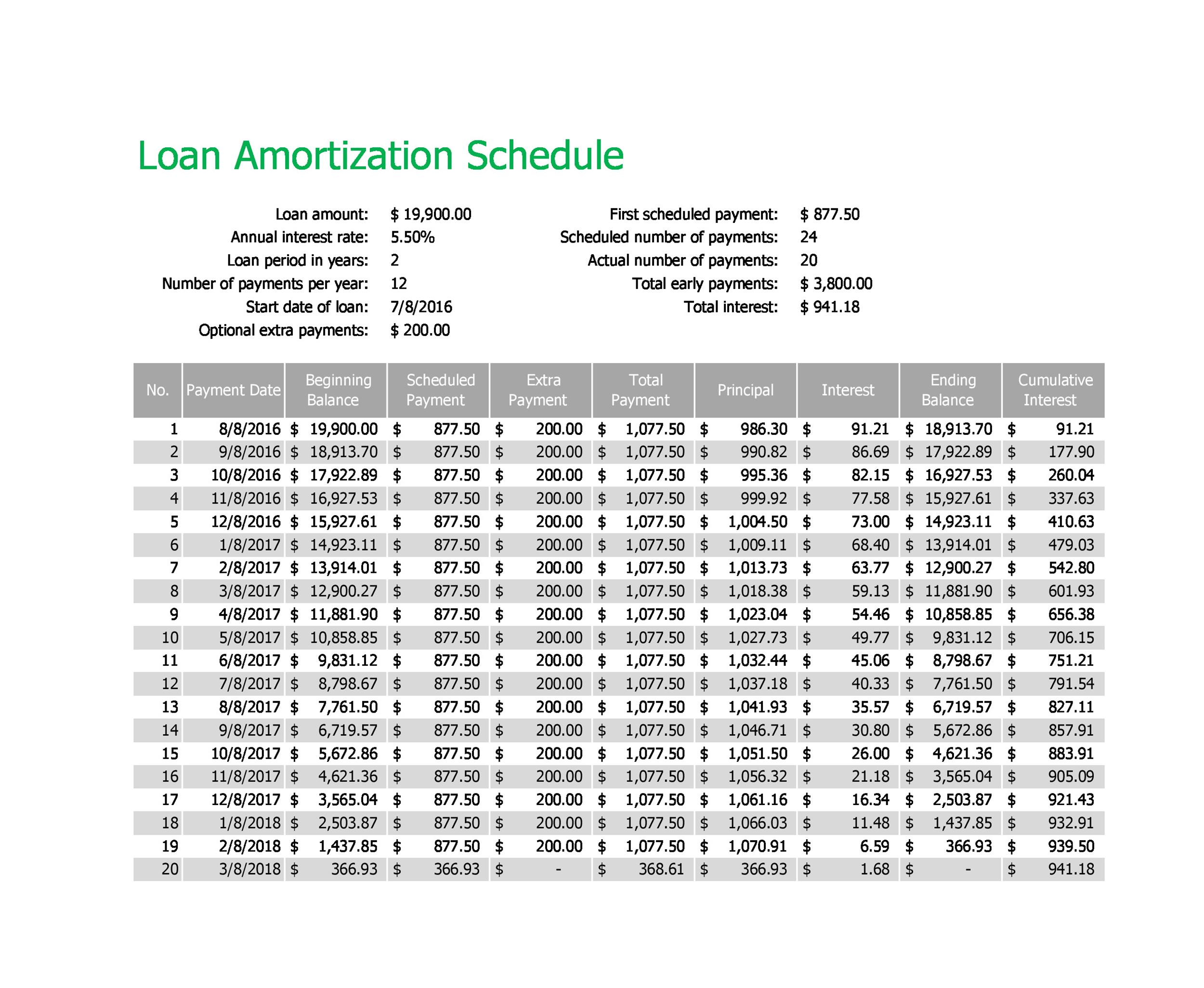 amotization schedule