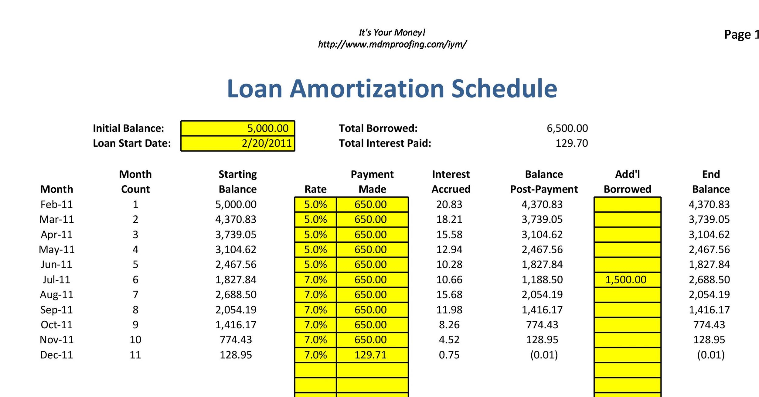 Loan Interest Amortization Formula