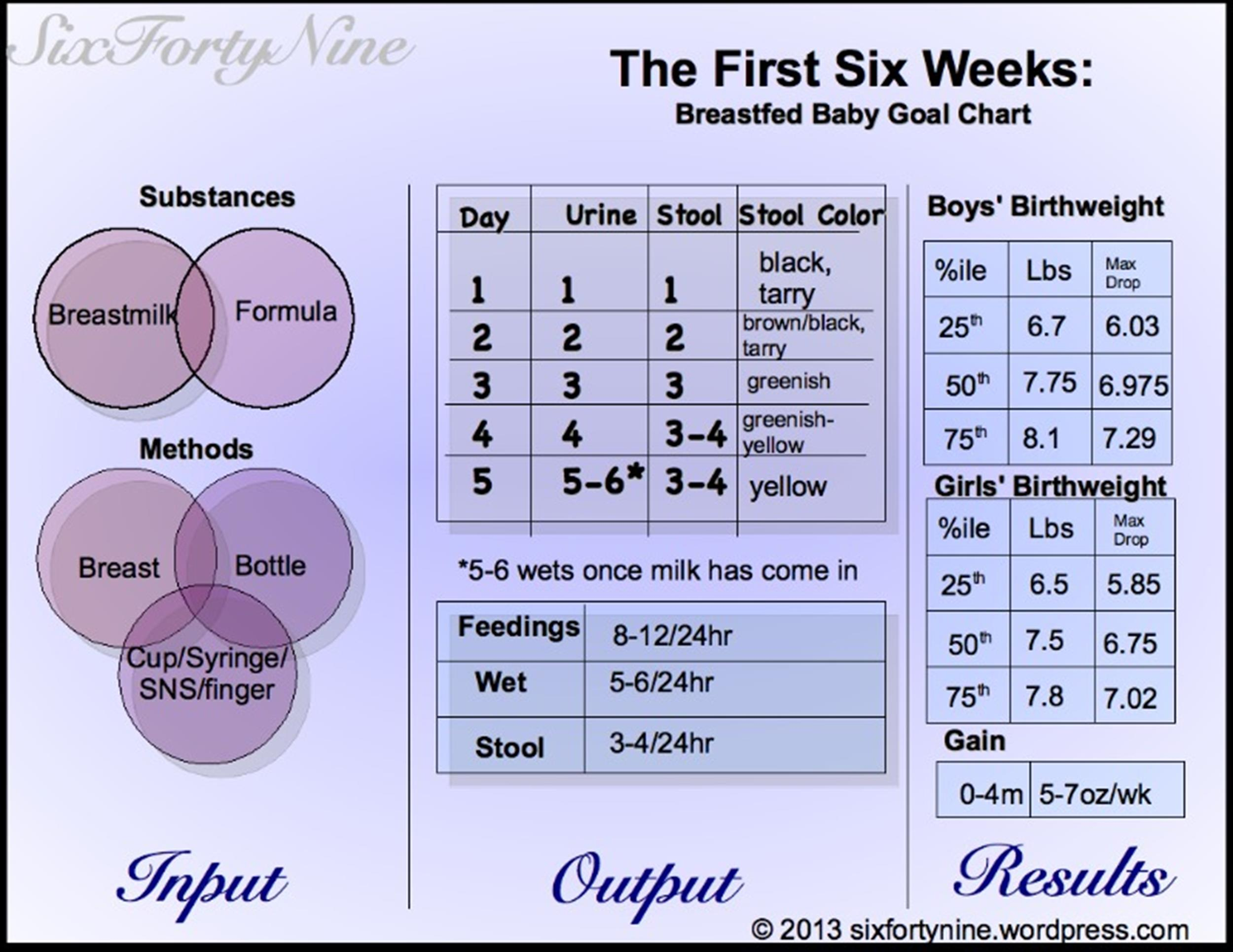 Free Baby Weight Chart 07