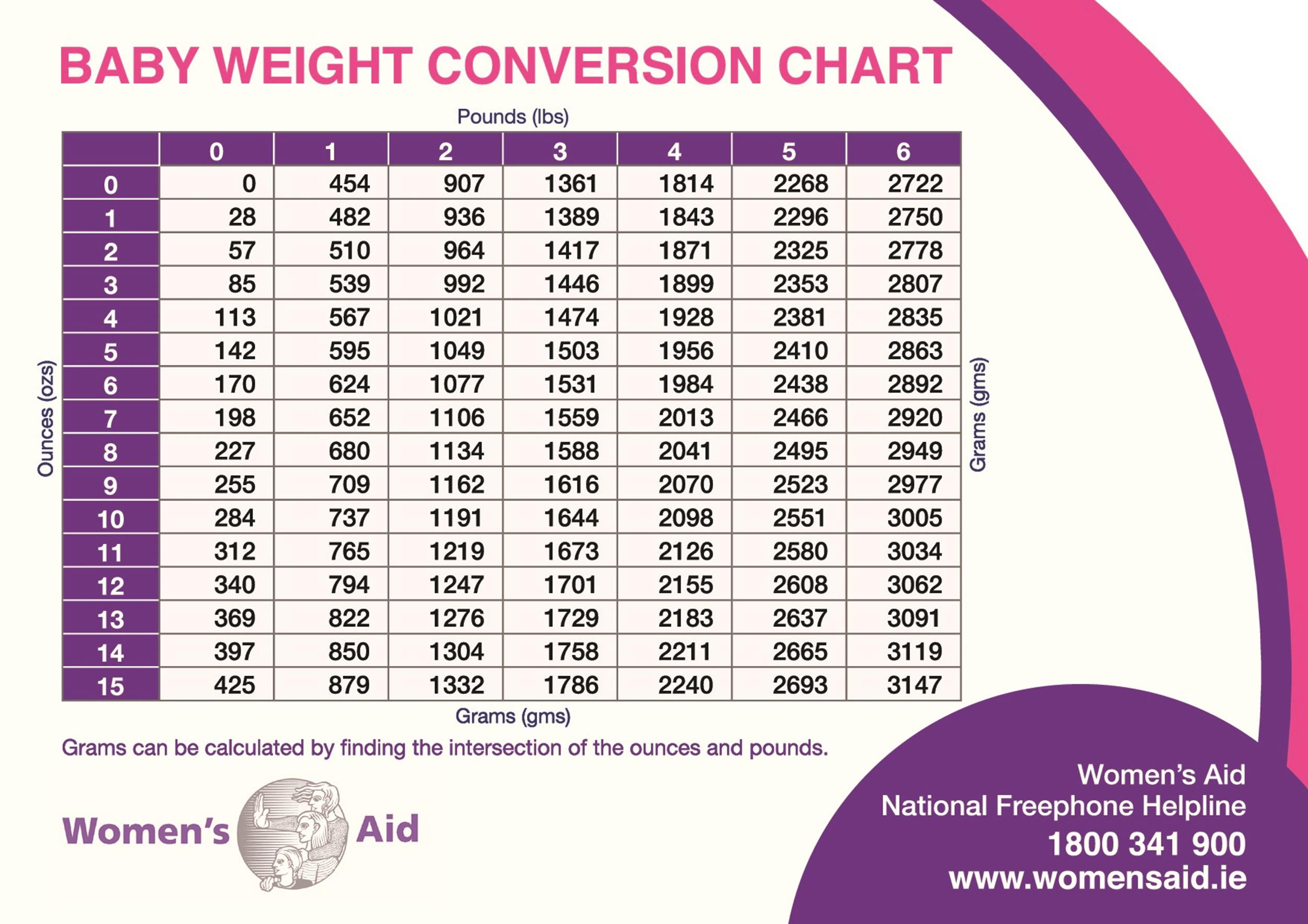 24 Baby Weight Charts - Template Lab