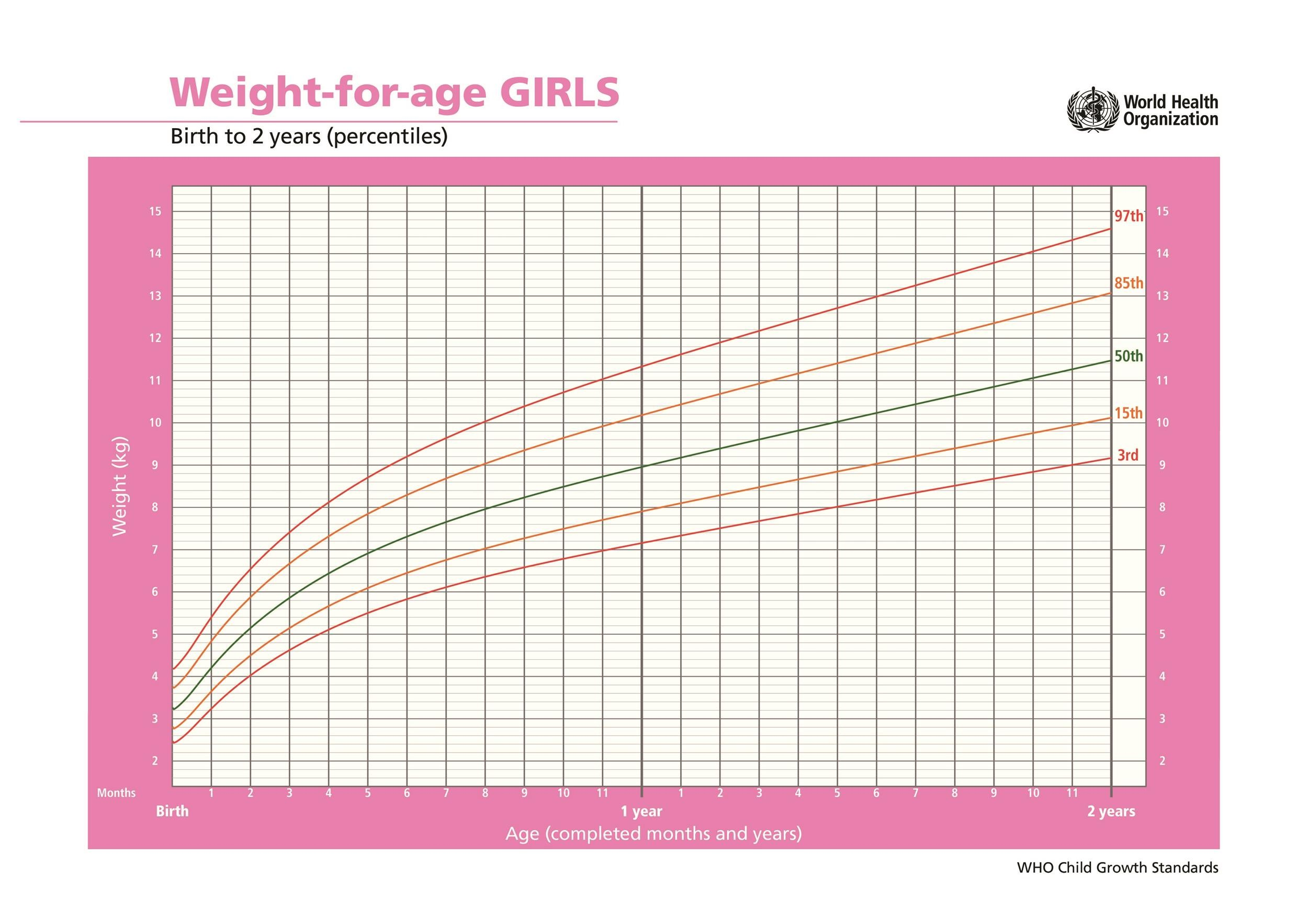 height and weight chart for children
