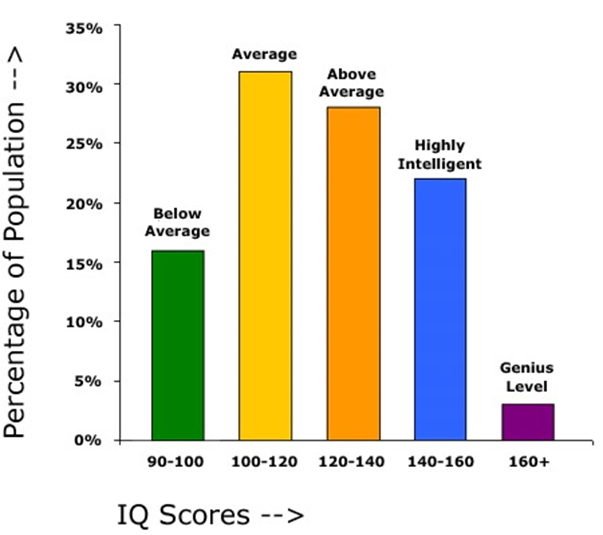 30+ Printable Iq Charts, Iq Scores, Iq Levels - Template Lab