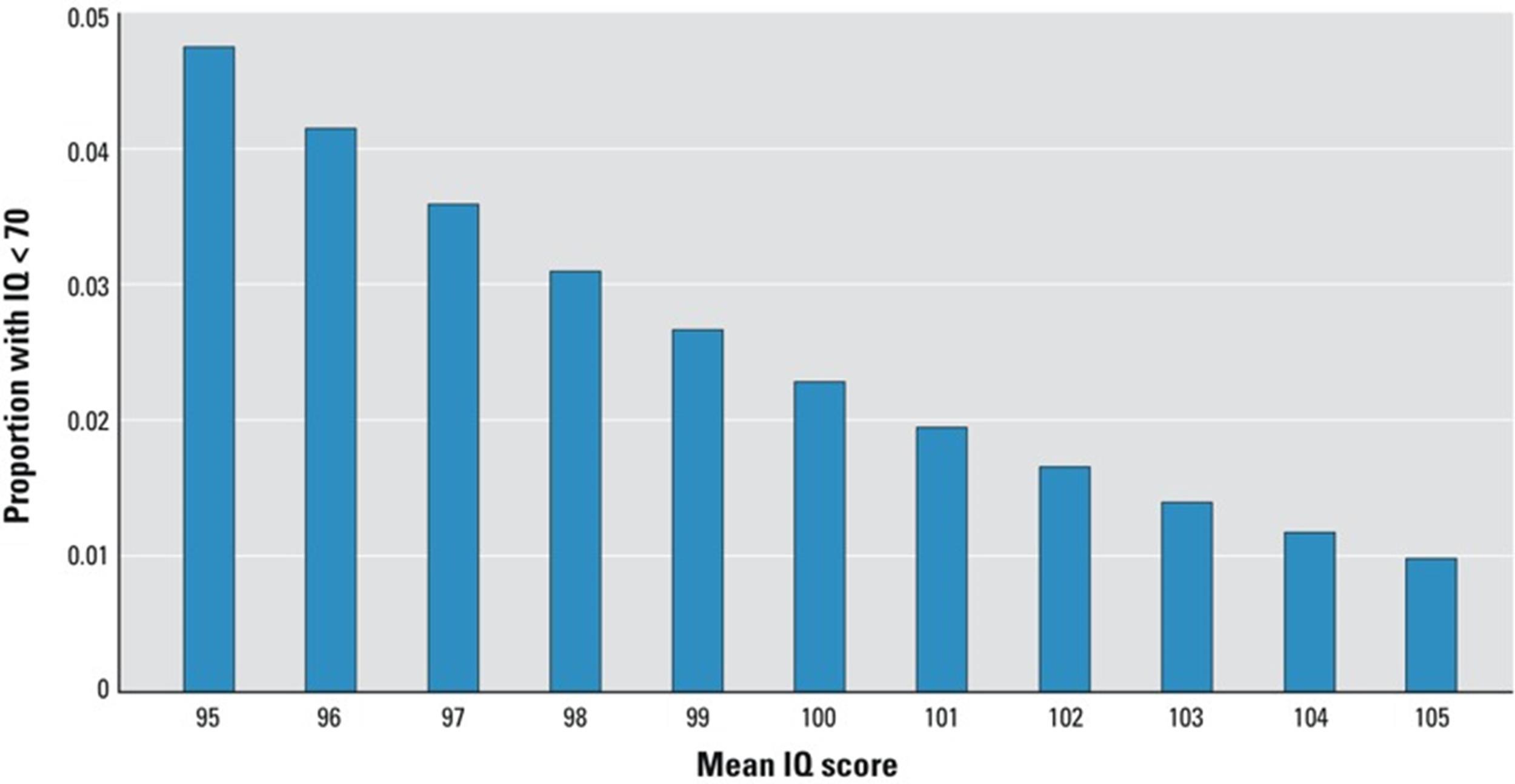 Free IQ Chart 05