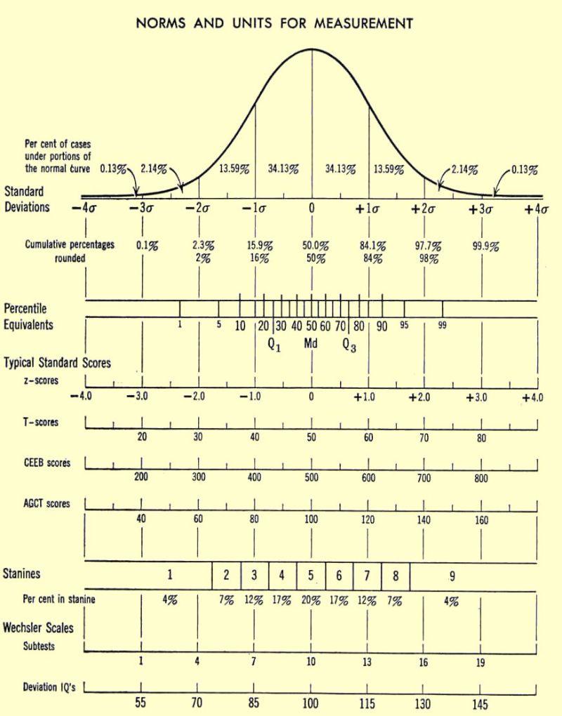 Free IQ Chart 07