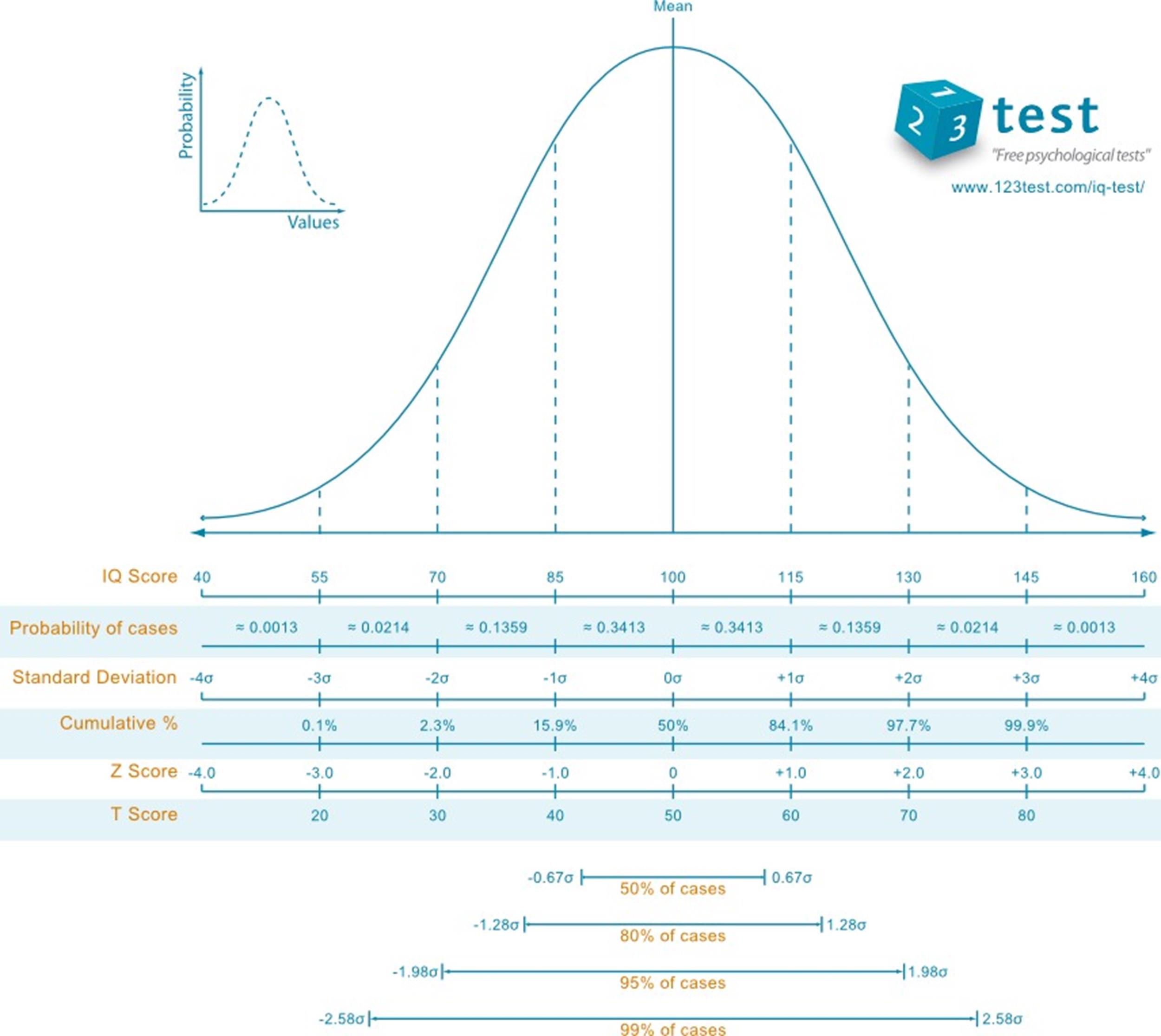 Free IQ Chart 09