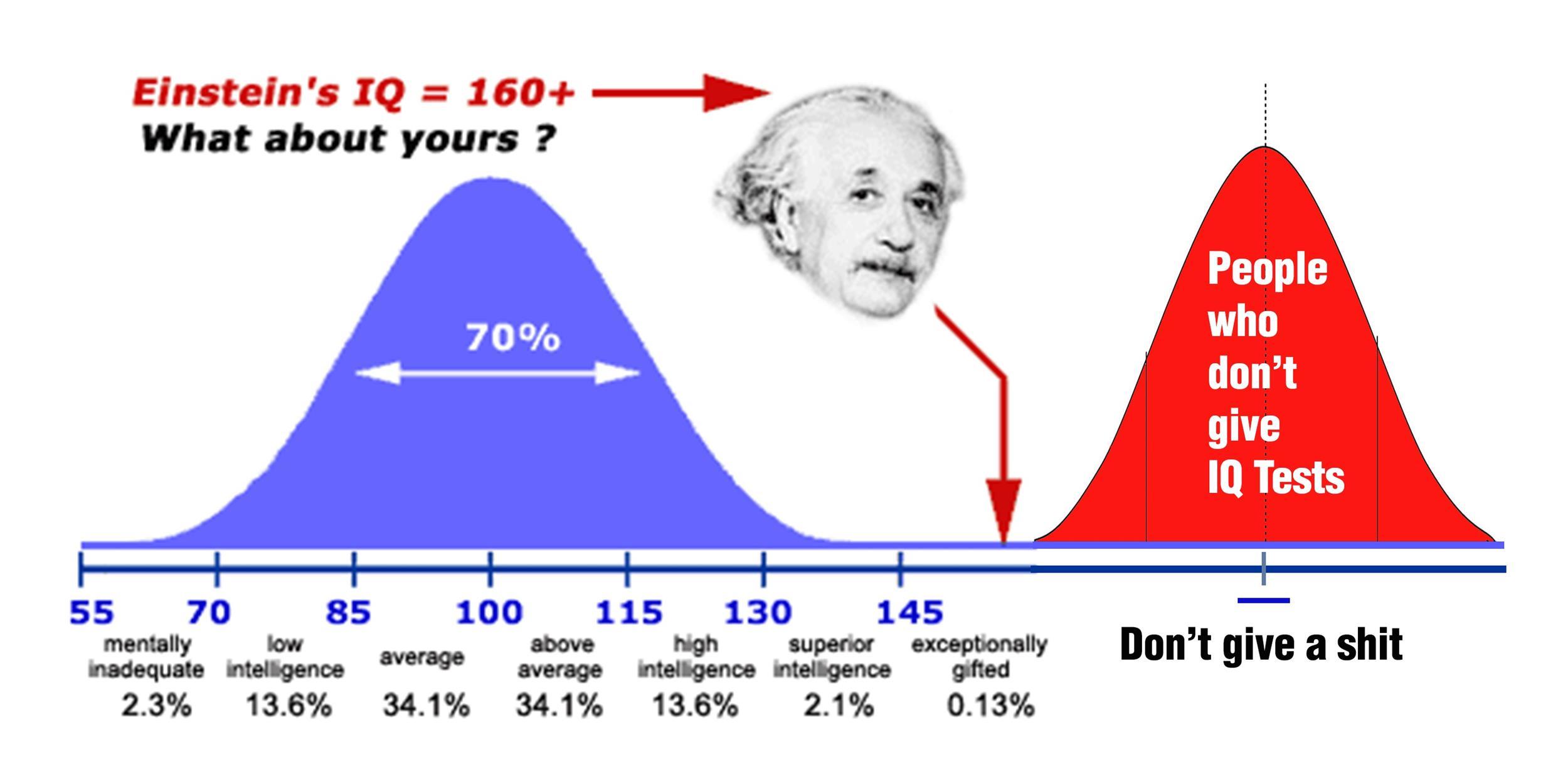 Free IQ Chart 10