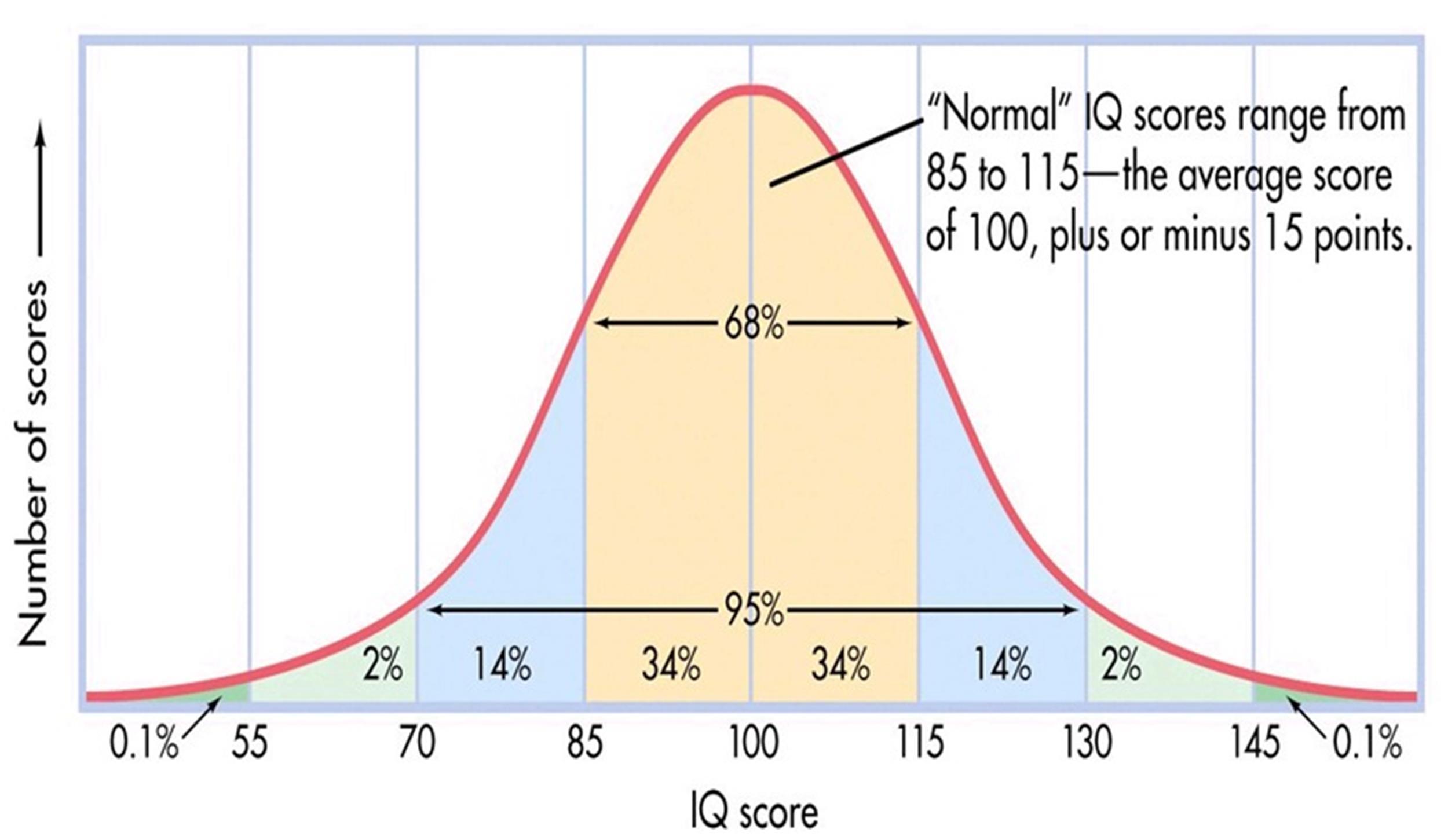Free IQ Chart 14
