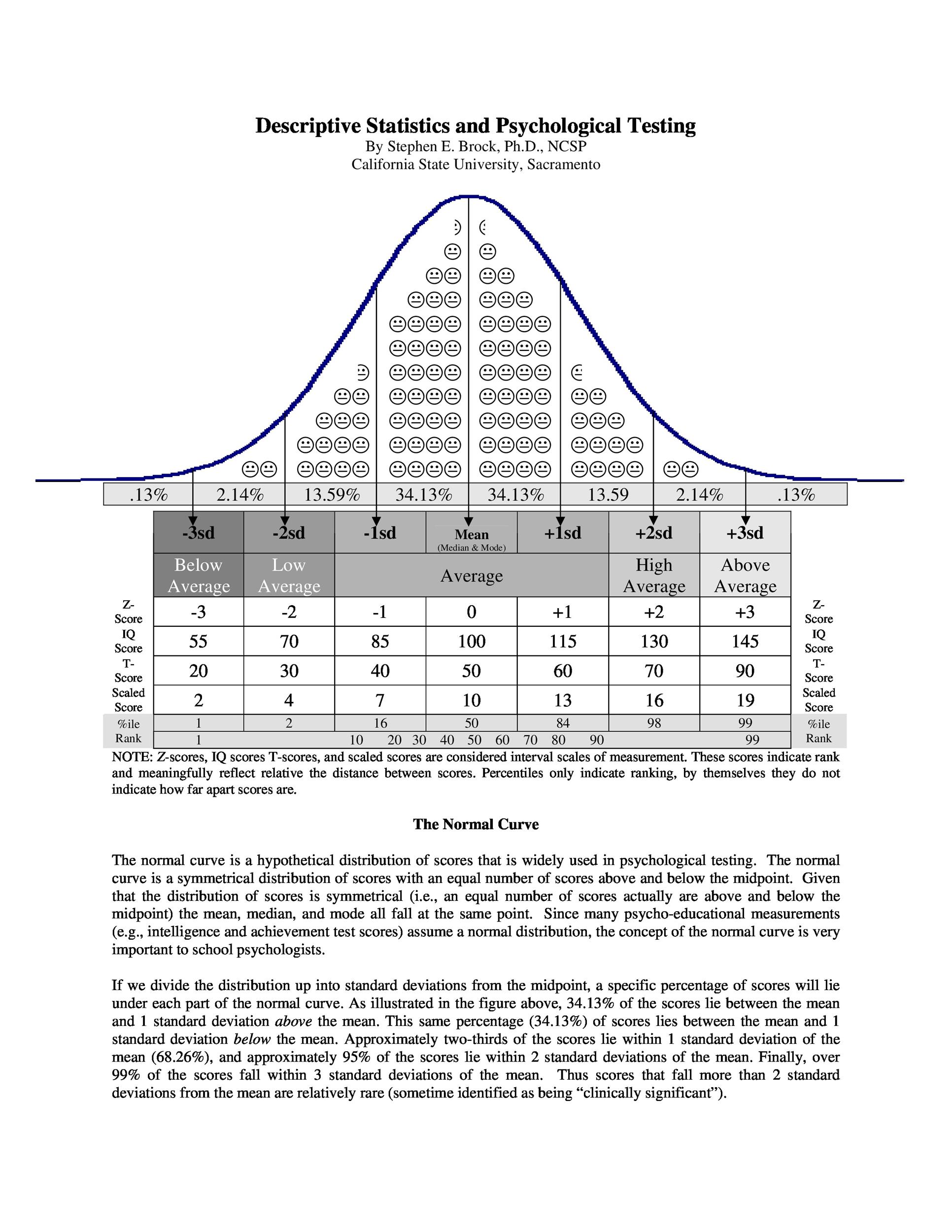 Free IQ Chart 17