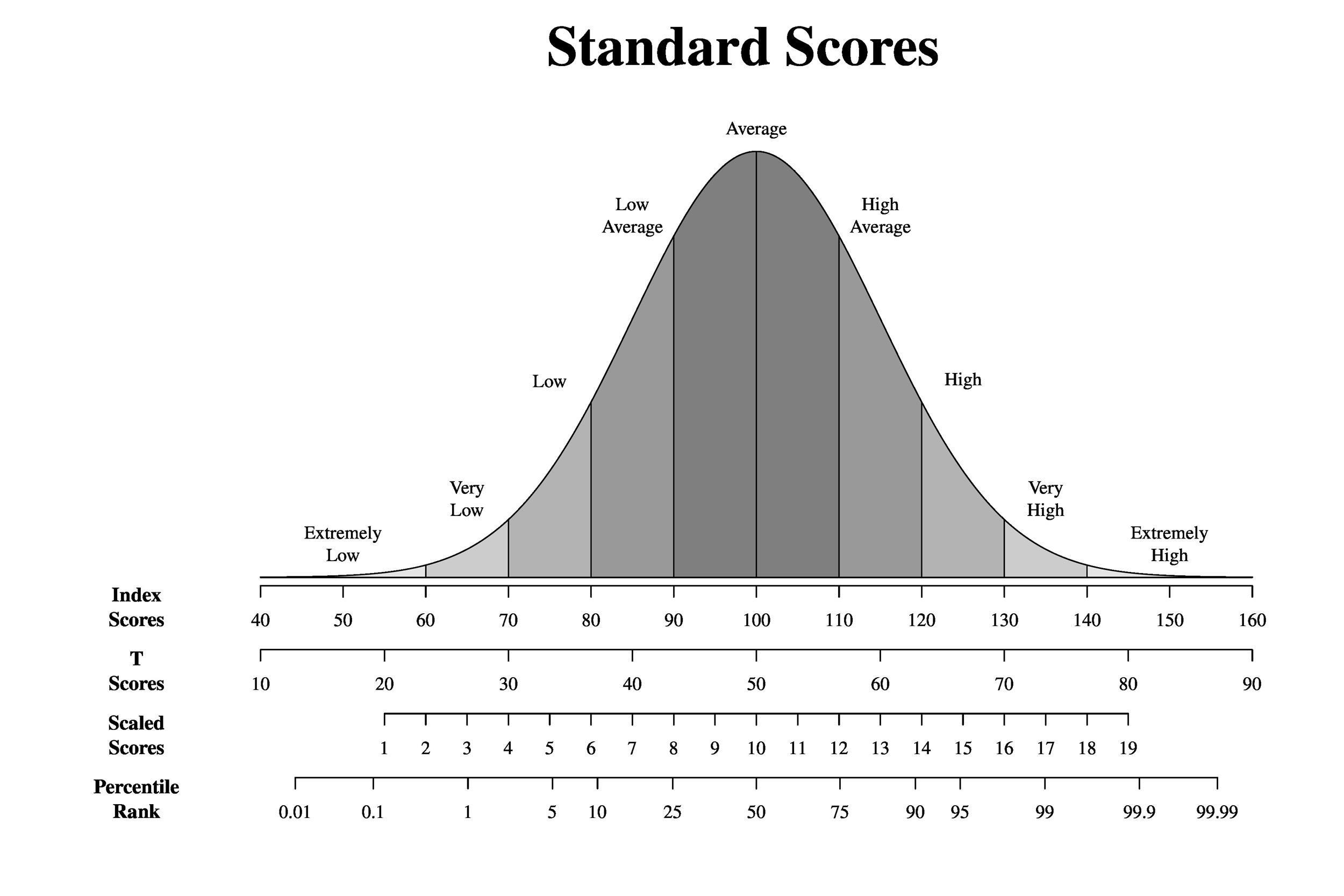 Printable Iq Charts Iq Scores Iq Levels  Template Lab