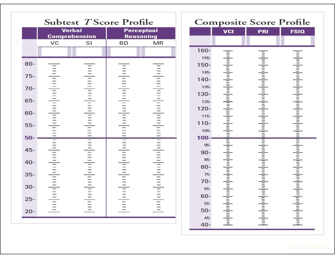 Free IQ Chart 26