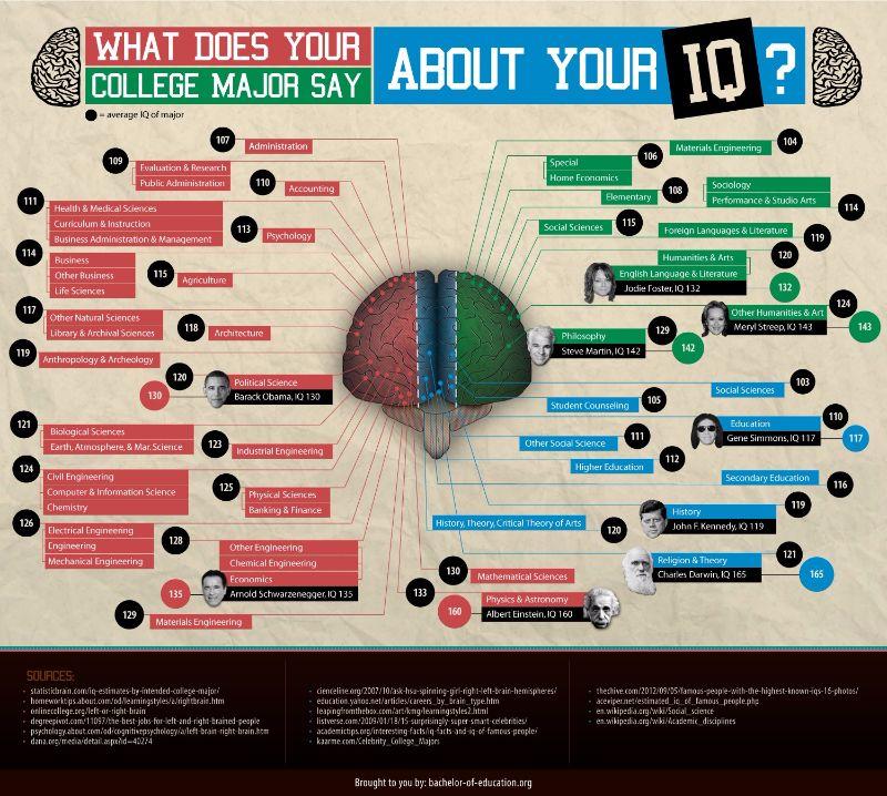 Free IQ Chart 27