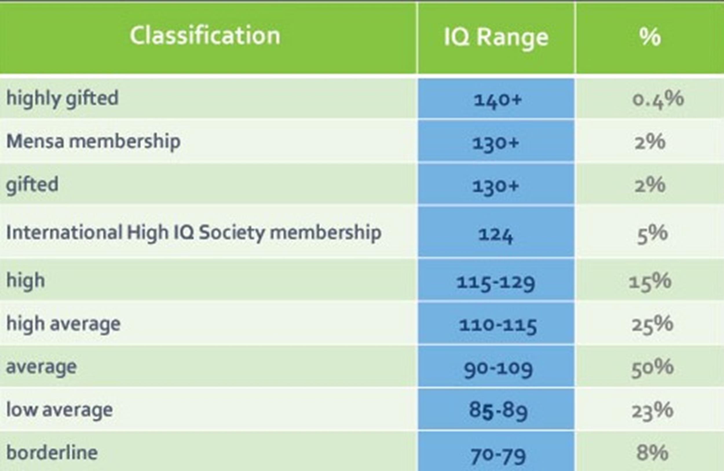 Free IQ Chart 30