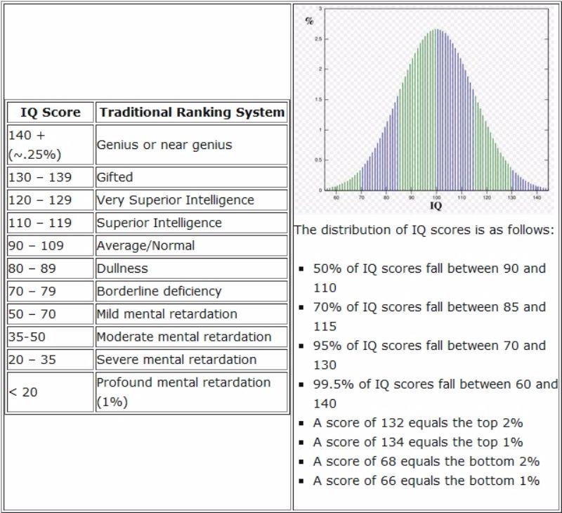Free IQ Chart 35