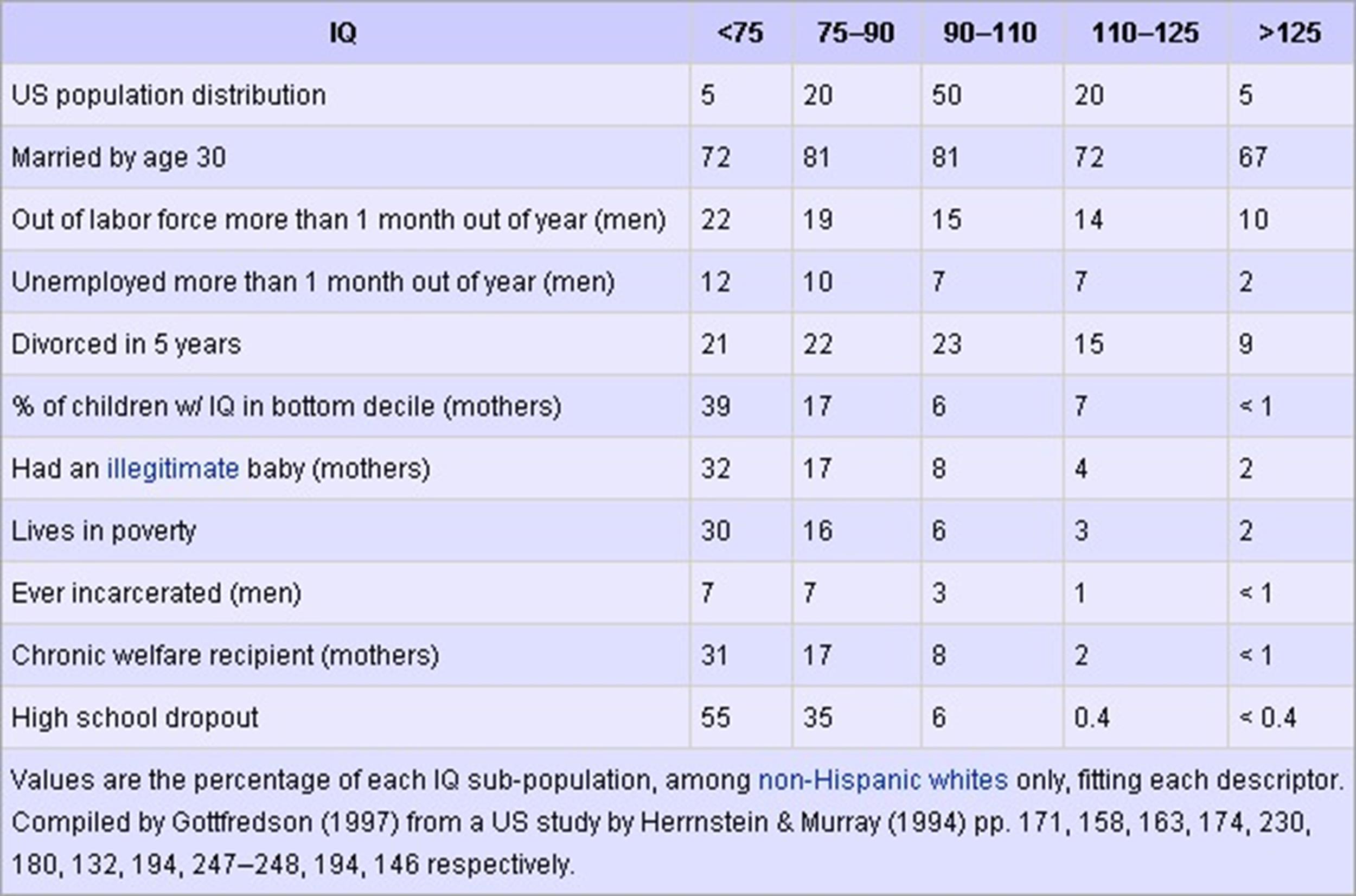 Free IQ Chart 47