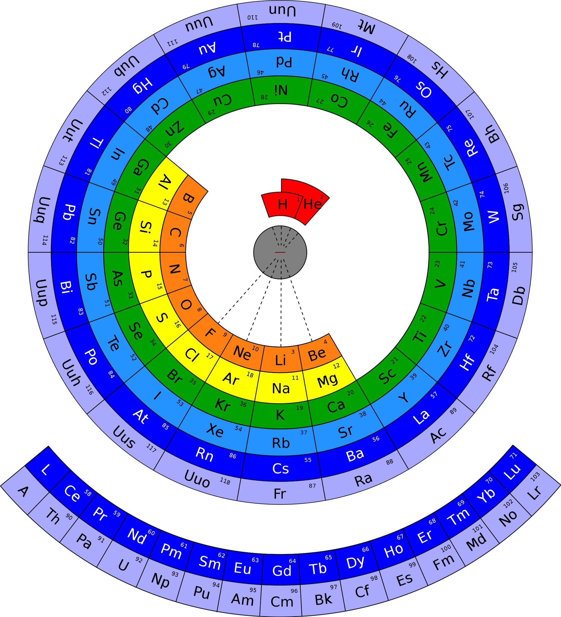Free printable periodic table 01