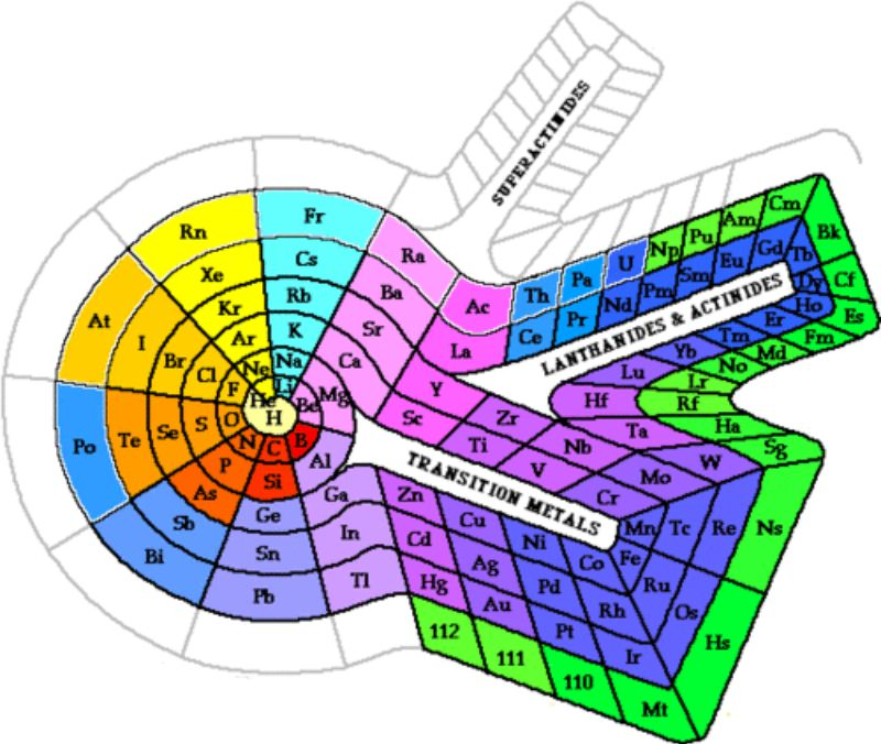 Free printable periodic table 03