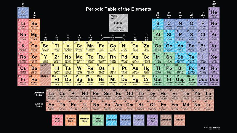 Free printable periodic table 04