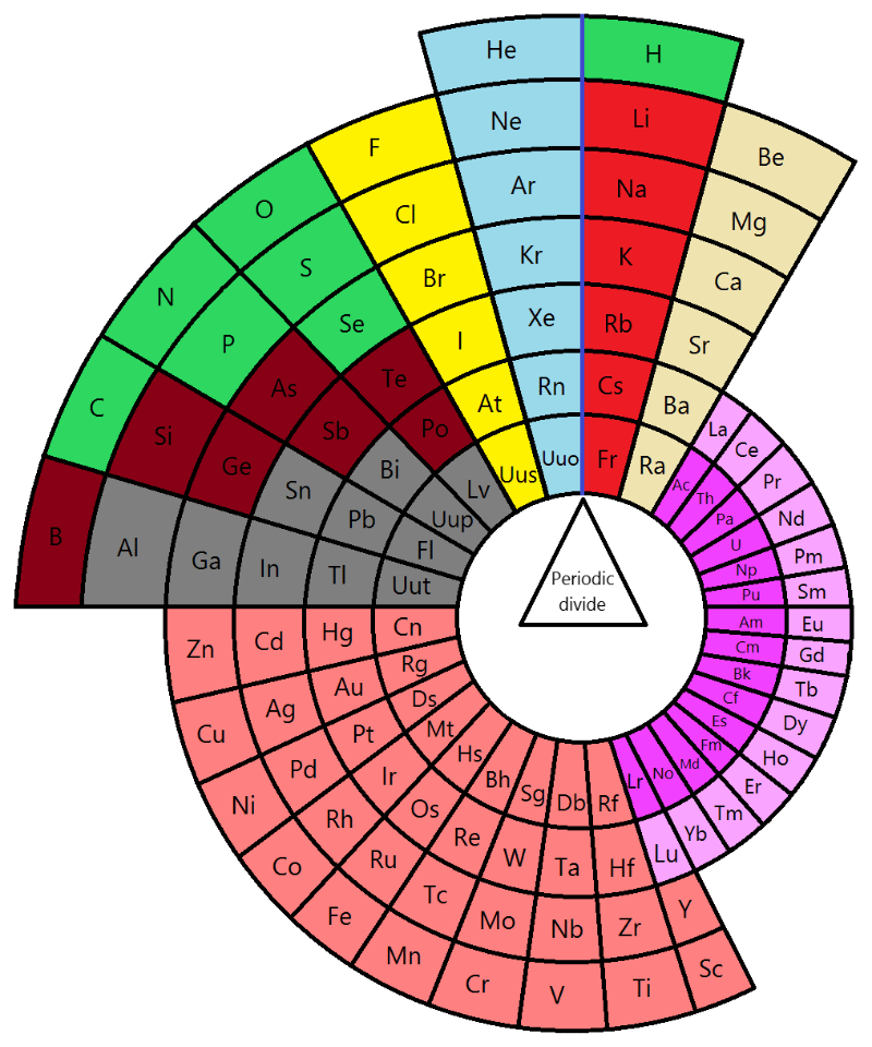 Free printable periodic table 05