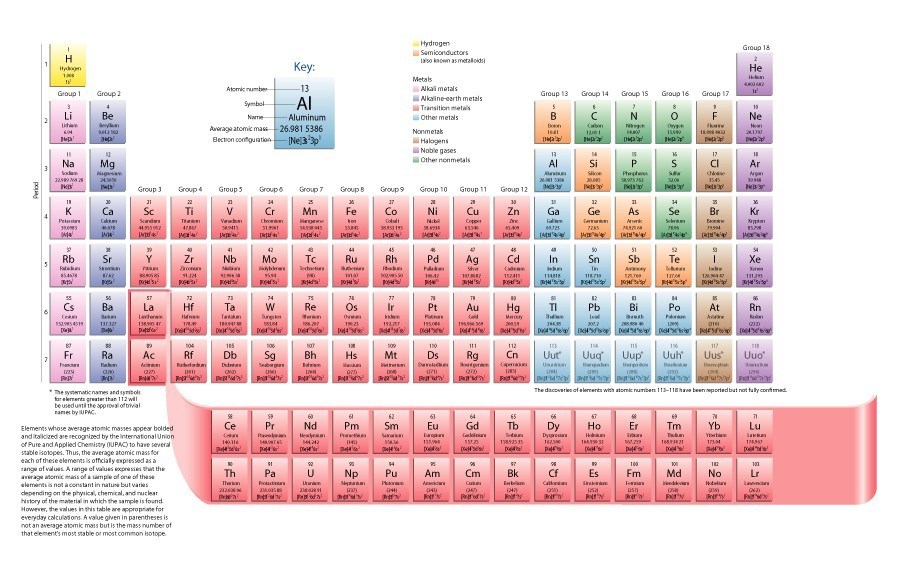 Free printable periodic table 09