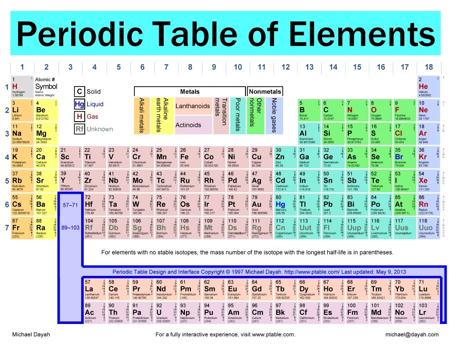 Free printable periodic table 10