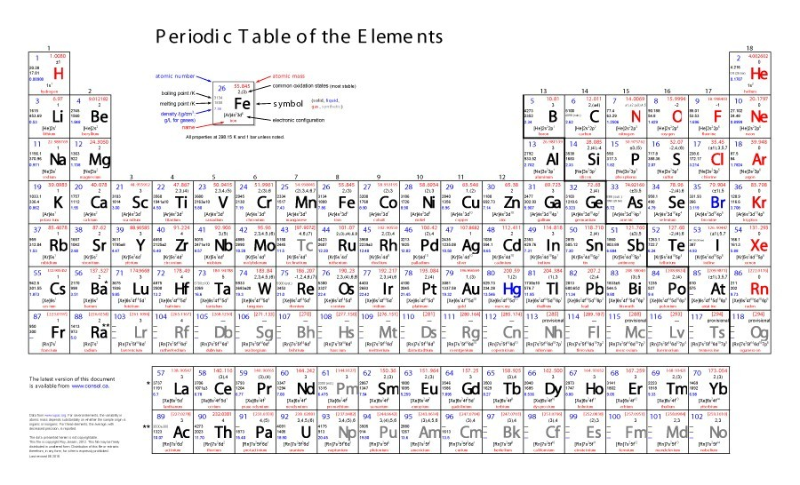 Wondrous 29 Printable Periodic Tables Free Download Template Lab Interior Design Ideas Inesswwsoteloinfo