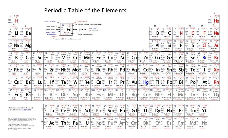 Free printable periodic table 11