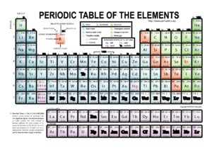 printable periodic table 13