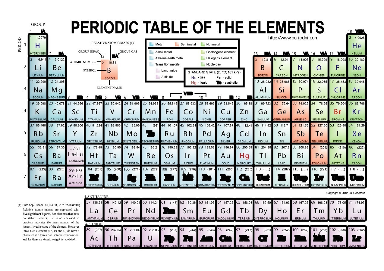 Striking image with regard to periodic table of elements printable