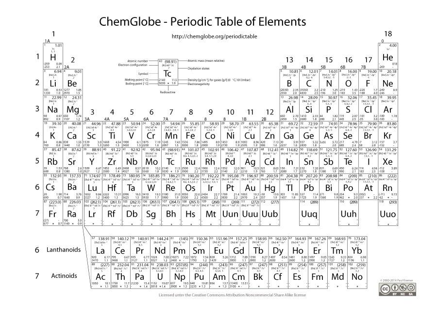 Free printable periodic table 16