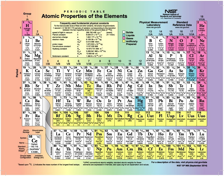 Periodic Table complete table of periodic elements : 29 Printable Periodic Tables (FREE Download) - Template Lab