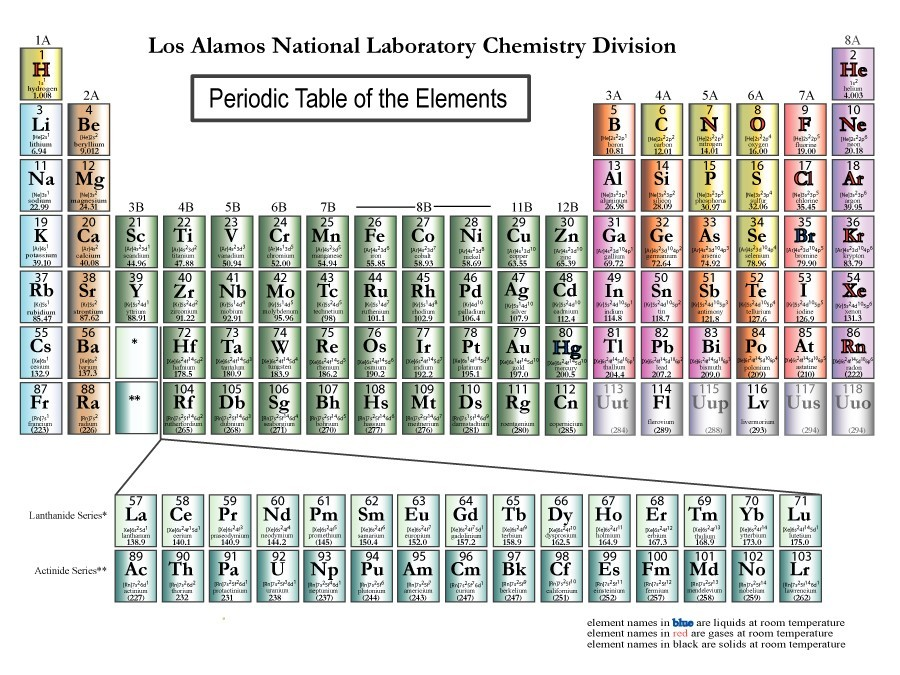 Periodic Table Of What