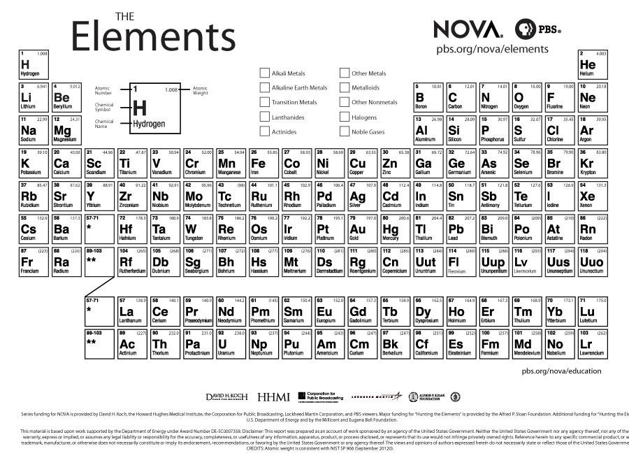 Free printable periodic table 20