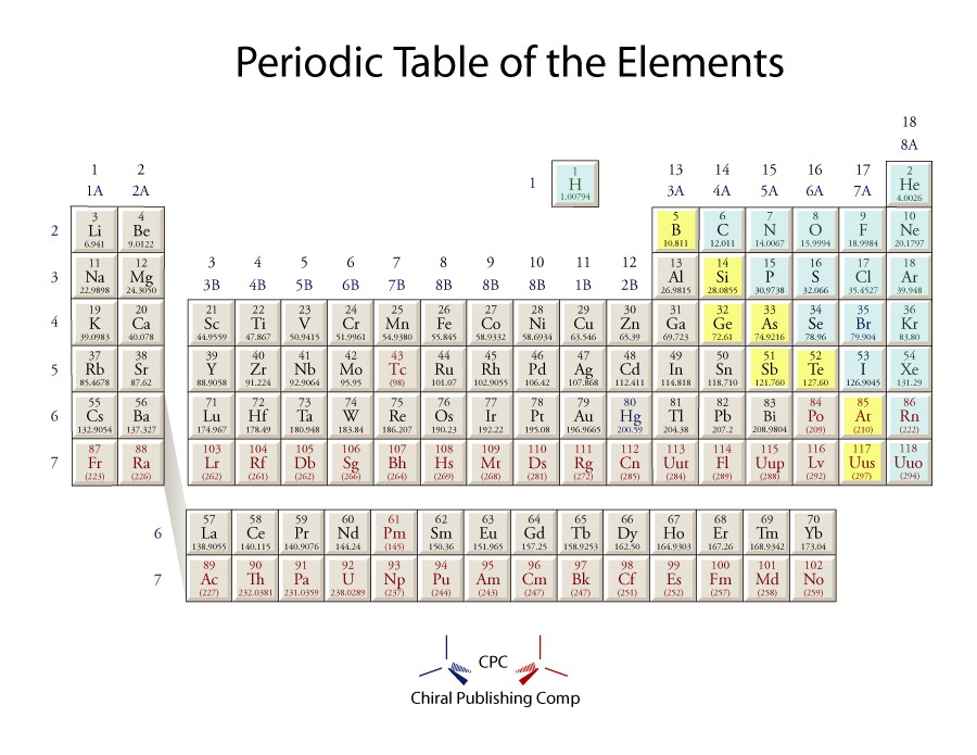 Free printable periodic table 21