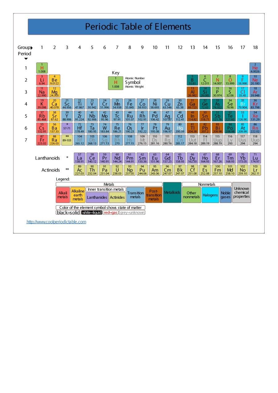 Free printable periodic table 22