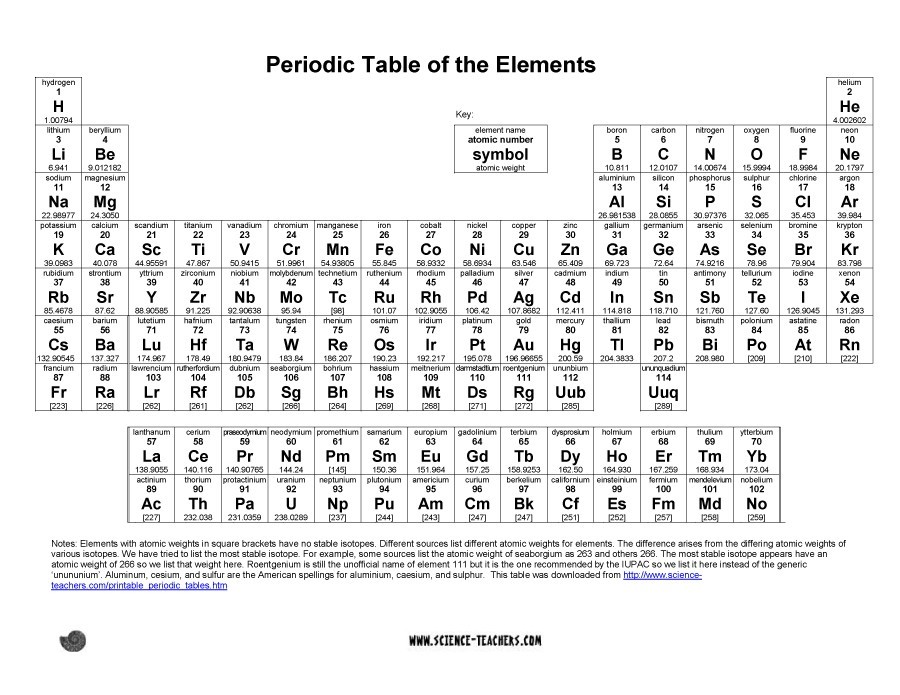 graphic relating to Printable Periodic Tabel named 29 Printable Periodic Tables (Totally free Down load) ᐅ Template Lab
