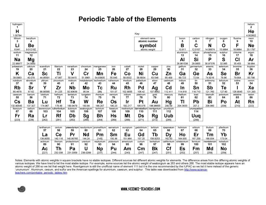Free printable periodic table 24