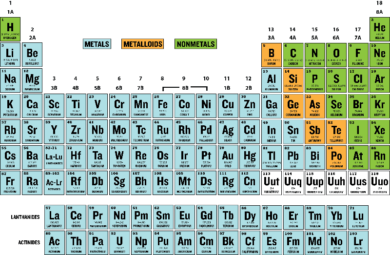 graphic about Printable Periodic Table Color called 29 Printable Periodic Tables (No cost Obtain) ᐅ Template Lab