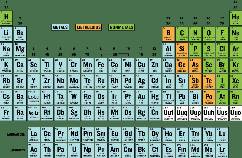 Free printable periodic table 25