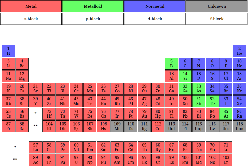 picture about Printable Periodic Table Color titled 29 Printable Periodic Tables (Cost-free Down load) ᐅ Template Lab