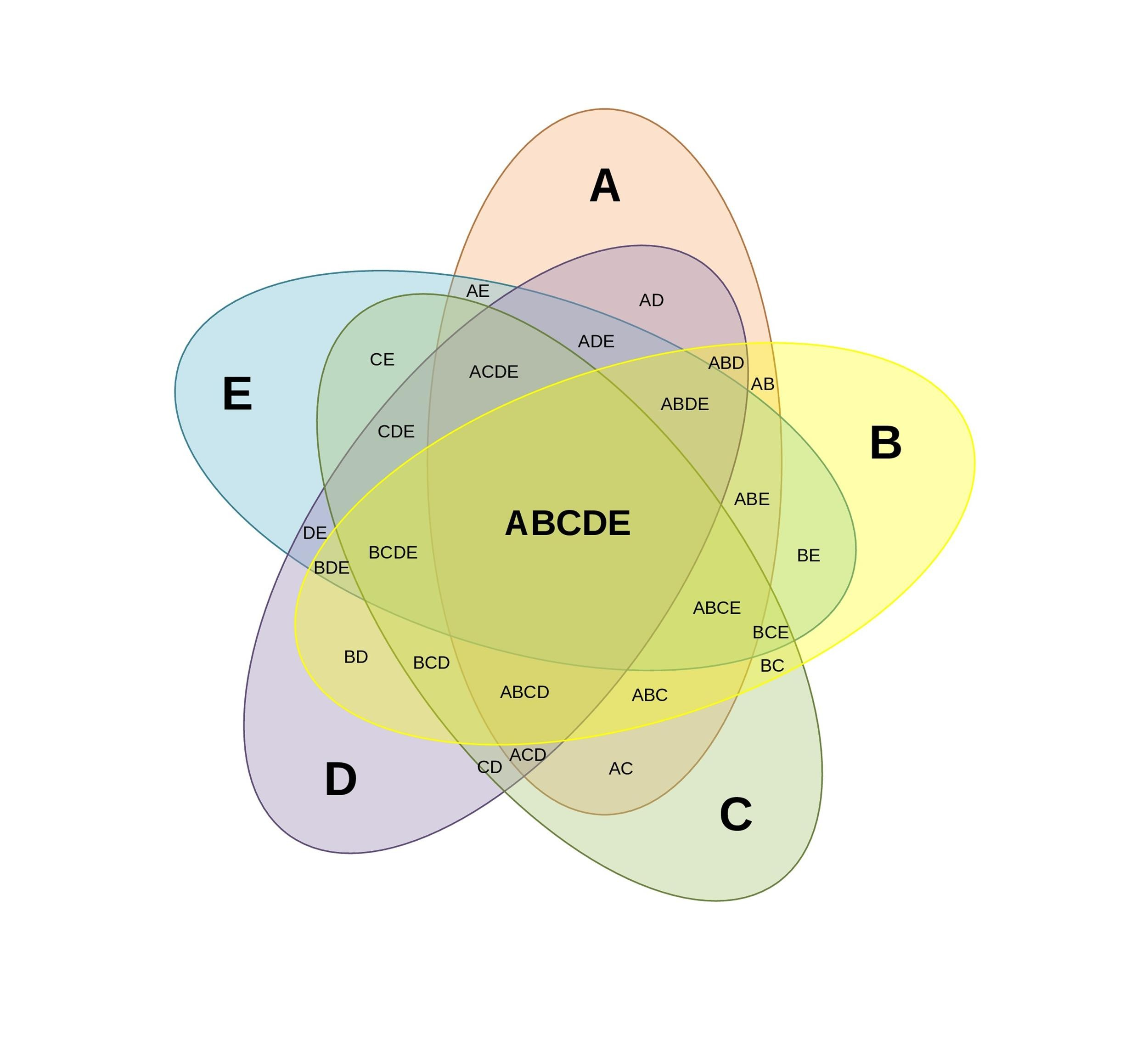 Free venn diagram template  19