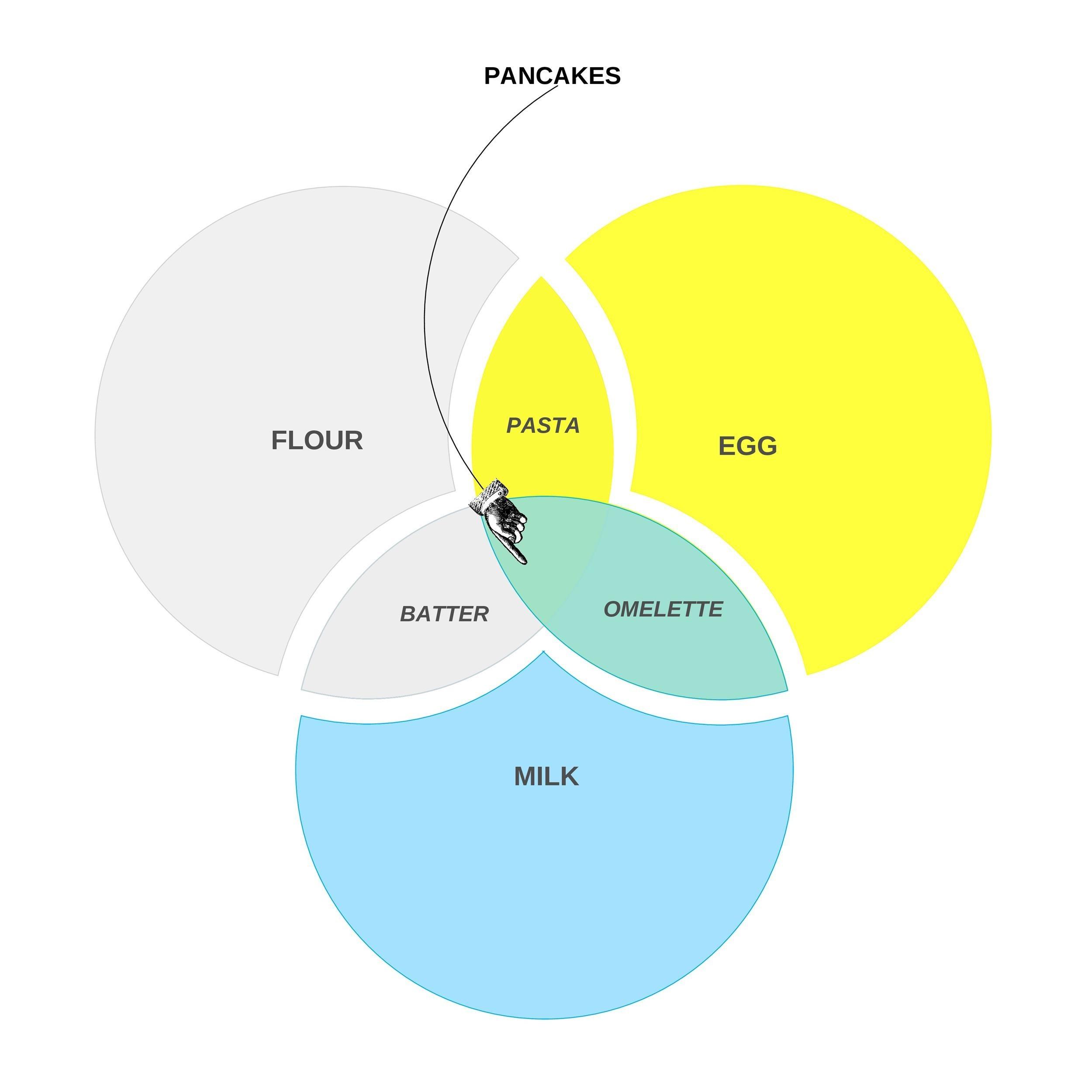 Free venn diagram template  23
