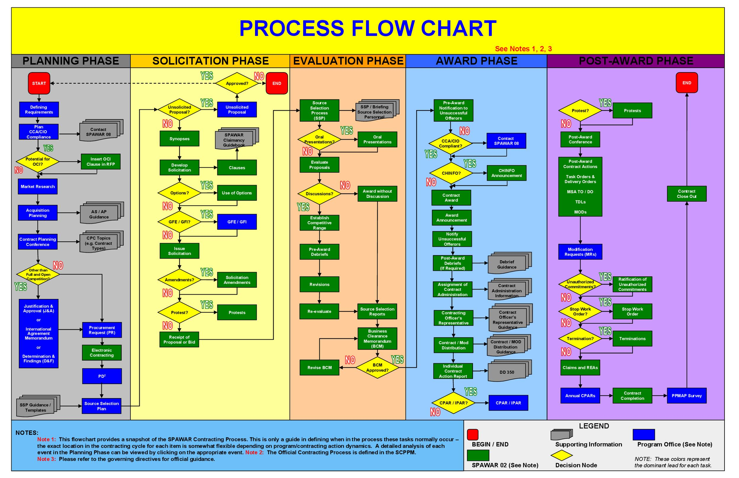 Process Flow Diagram Excel Template