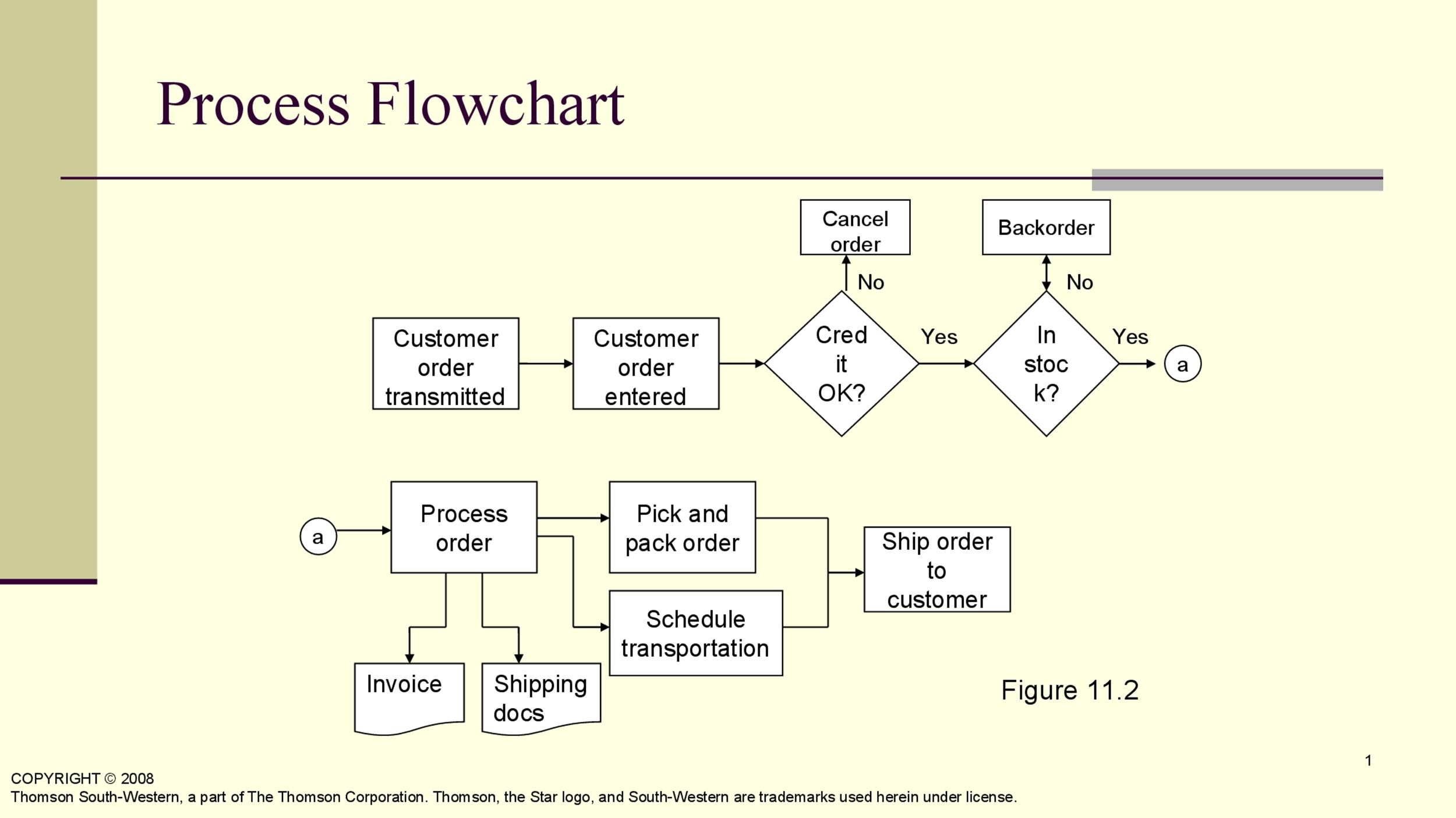 Printable Flow Chart Template 10