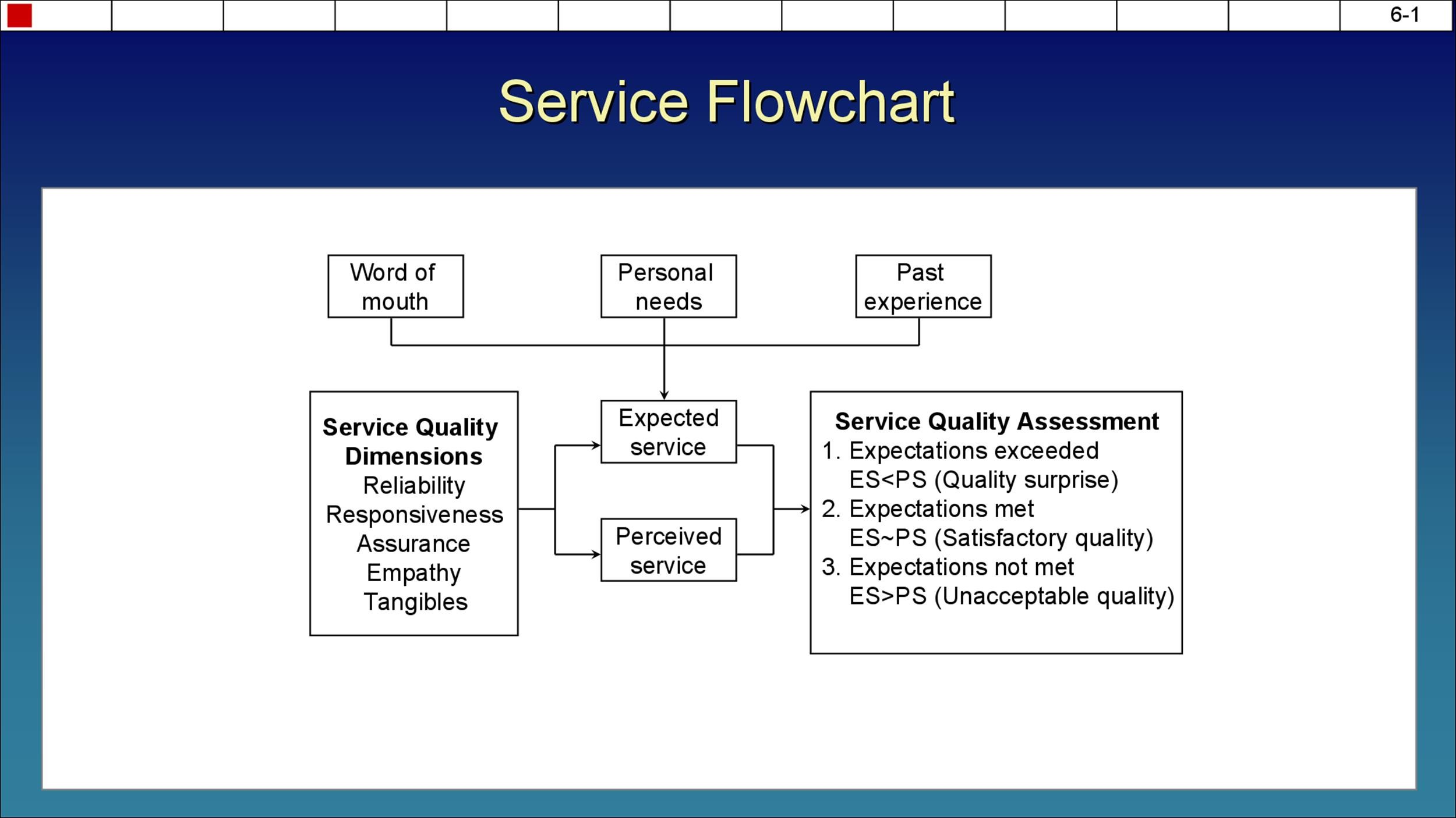 Free Flow Chart Template 13