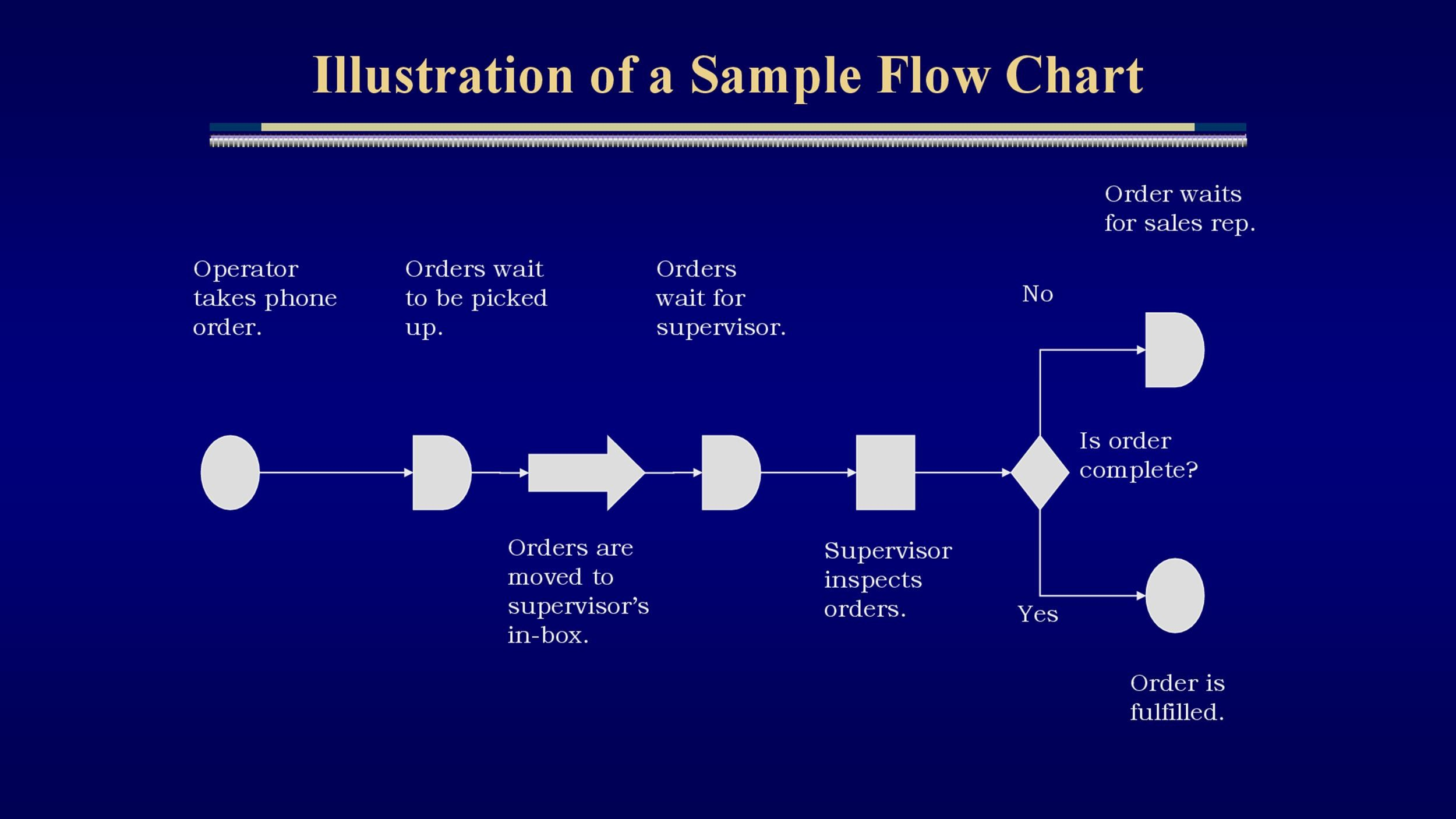 40 fantastic flow chart templates word excel power point free flow chart template 21 maxwellsz